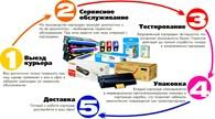 ООО Тонерлюкссервис Заправка картриджей в Новополоцке.