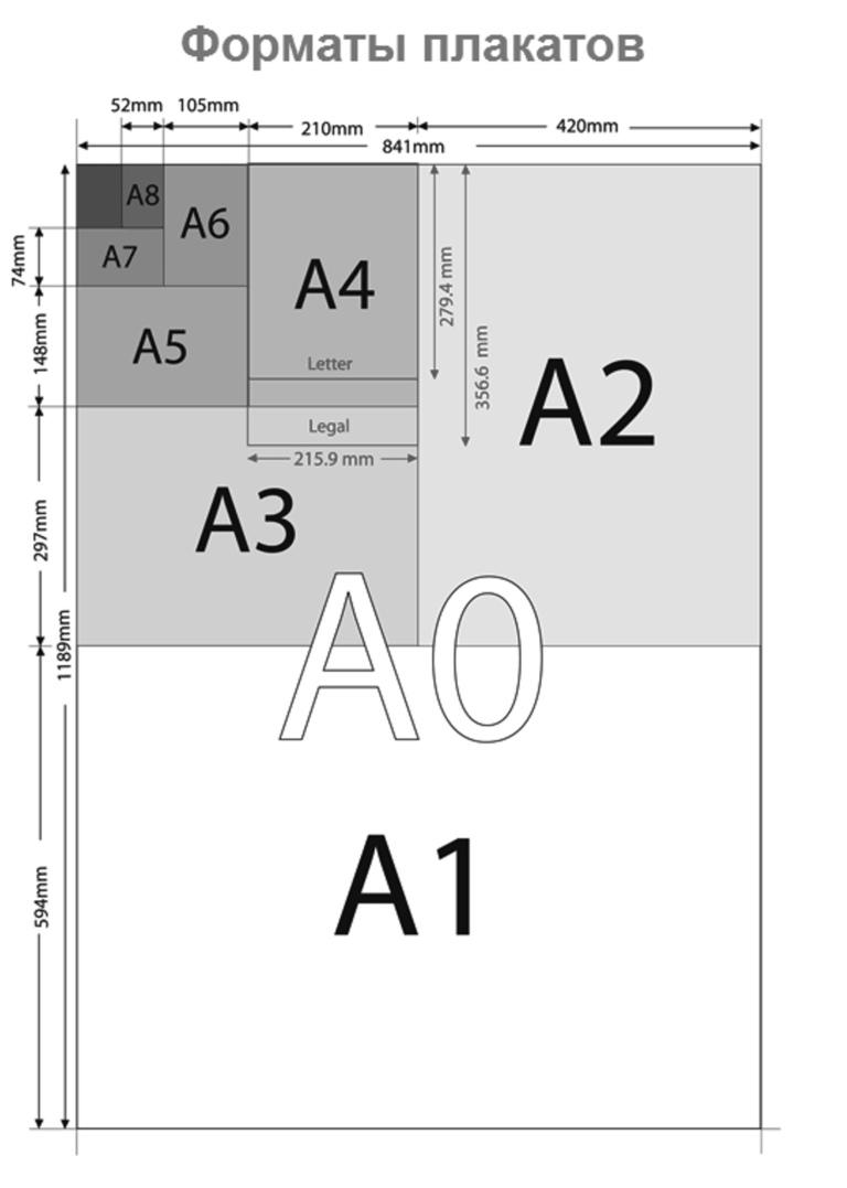 стандартные размеры постеров