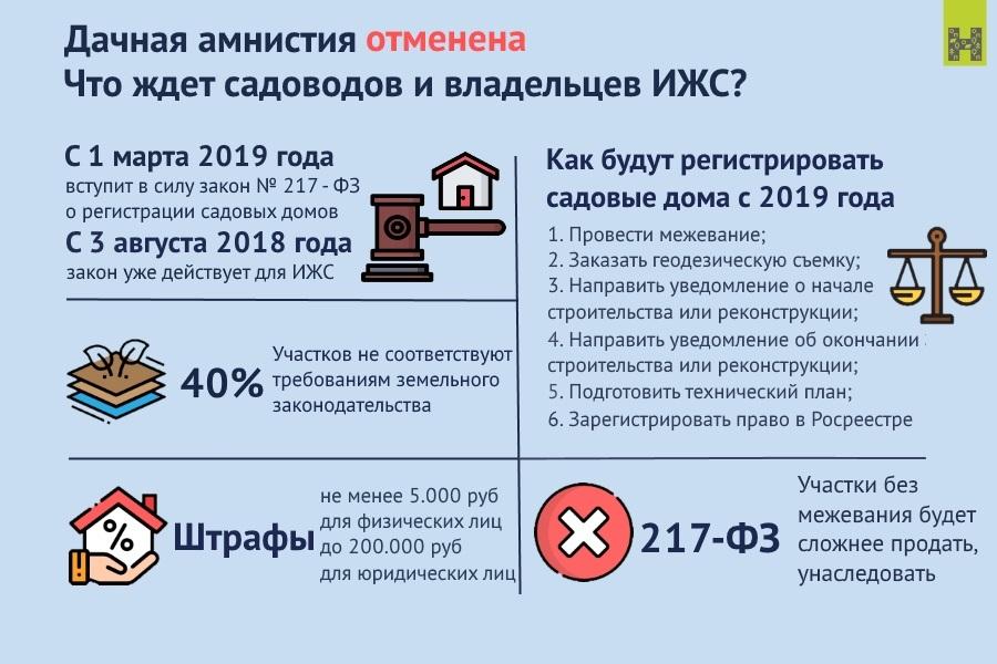 земельный закон о дачной амнистии